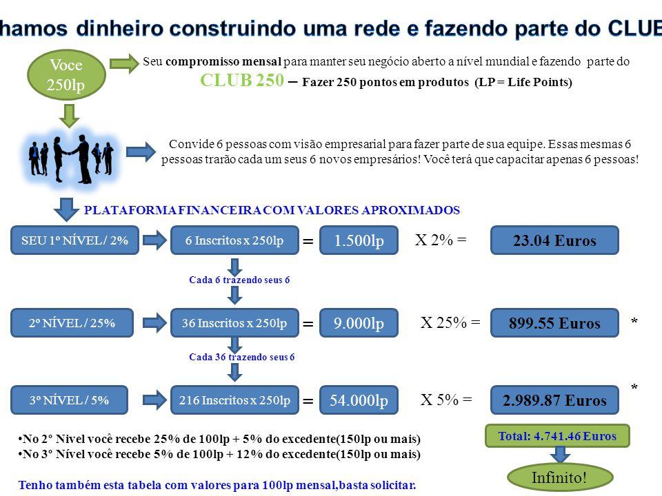 Voce 250lp Seu compromisso mensal para manter seu negócio aberto a nível mundial e fazendo parte do CLUB 250 – Fazer 250 pontos em produtos (LP = Life Points) SEU 1º NÍVEL / 2%6 Inscritos x 250lp 1.500lp23.04 Euros = X 2% = 2º NÍVEL / 25%36 Inscritos x 250lp 9.000lp899.55 Euros = X 25% =* 3º NÍVEL / 5%216 Inscritos x 250lp 54.000lp2.989.87 Euros = X 5% = * Cada 6 trazendo seus 6Cada 36 trazendo seus 6 Total: 4.741.46 Euros Infinito.