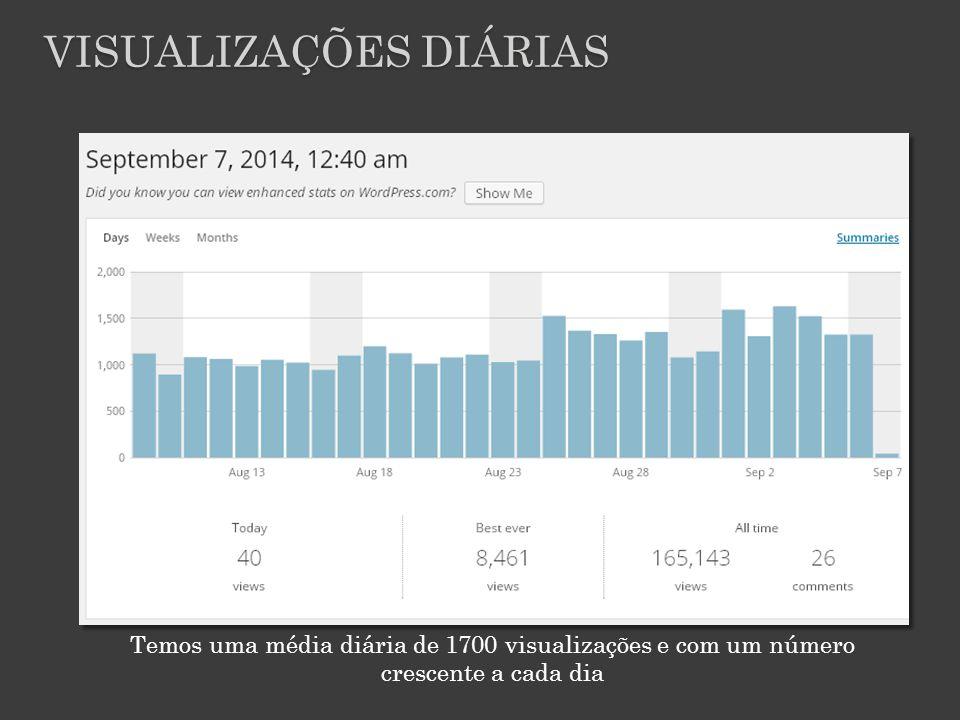 Temos uma média diária de 1700 visualizações e com um número crescente a cada dia VISUALIZAÇÕES DIÁRIAS