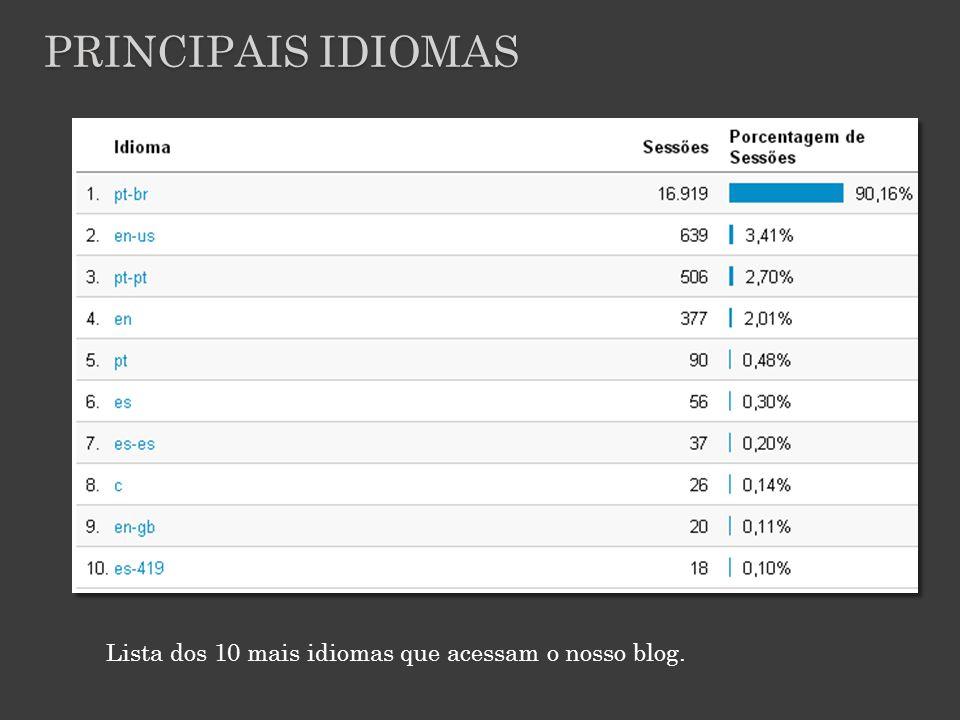 PRINCIPAIS IDIOMAS Lista dos 10 mais idiomas que acessam o nosso blog.
