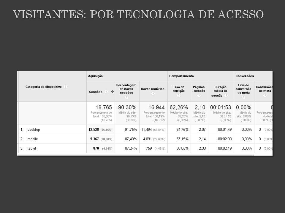 VISITANTES: POR TECNOLOGIA DE ACESSO