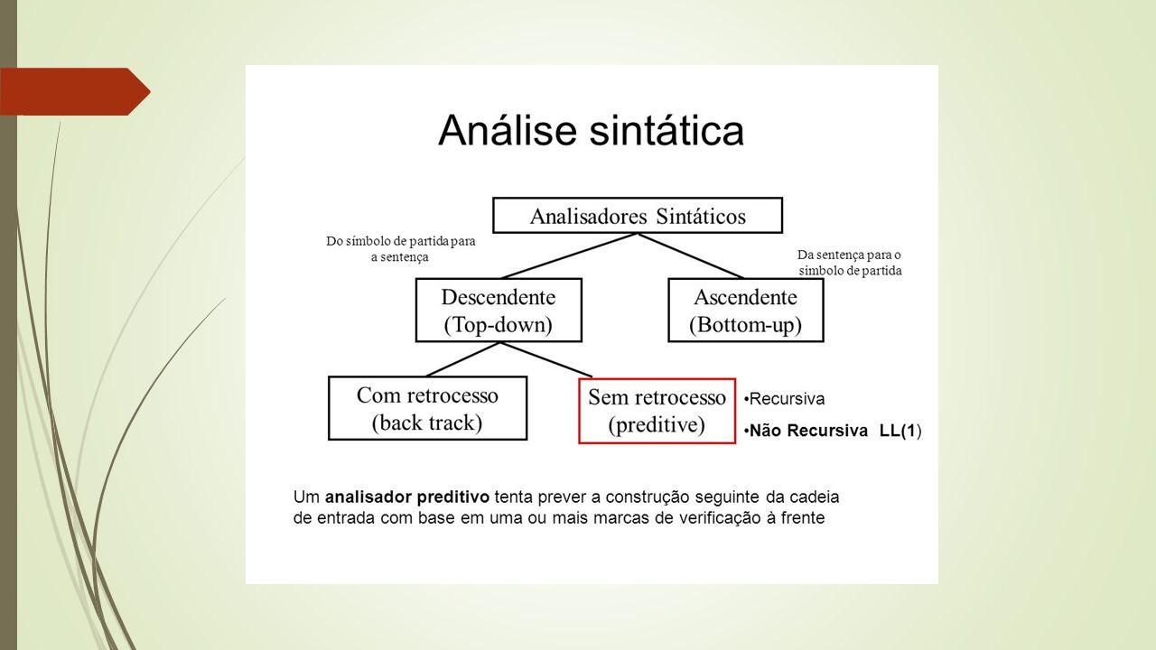 Tipos de Analisadores Sintáticos  LL(1)  O primeiro símbolo lido é o (L) eftmost symbol  A análise é descendente (top-down)  Produz derivações mais a esquerda (L) eft  O compilador toma suas decisões lendo um (1) símbolo a frente na entrada  LR(1) ou canônico  A analise é ascendente (bottom-up)  Produz derivação mais a direita (R) ight  SLR (simple) tem tabela sintática mais simples: SLR(0) e SLR(1)  LALR analisa símbolos a frente também  SLR < LALR < LR(1)