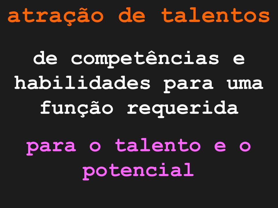 atração de talentos de competências e habilidades para uma função requerida para o talento e o potencial