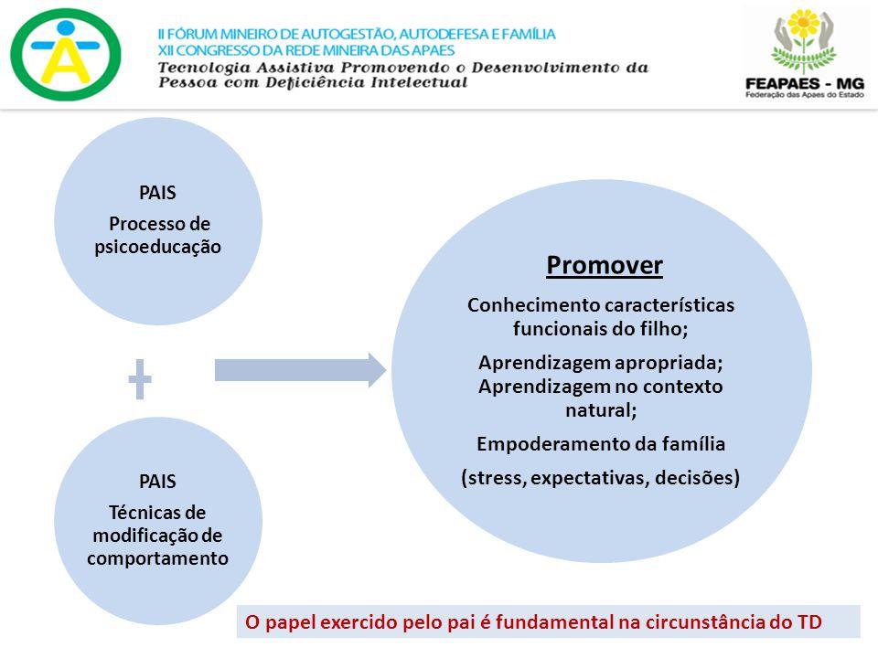 PAIS Processo de psicoeducação PAIS Técnicas de modificação de comportamento Promover Conhecimento características funcionais do filho; Aprendizagem apropriada; Aprendizagem no contexto natural; Empoderamento da família (stress, expectativas, decisões) O papel exercido pelo pai é fundamental na circunstância do TD