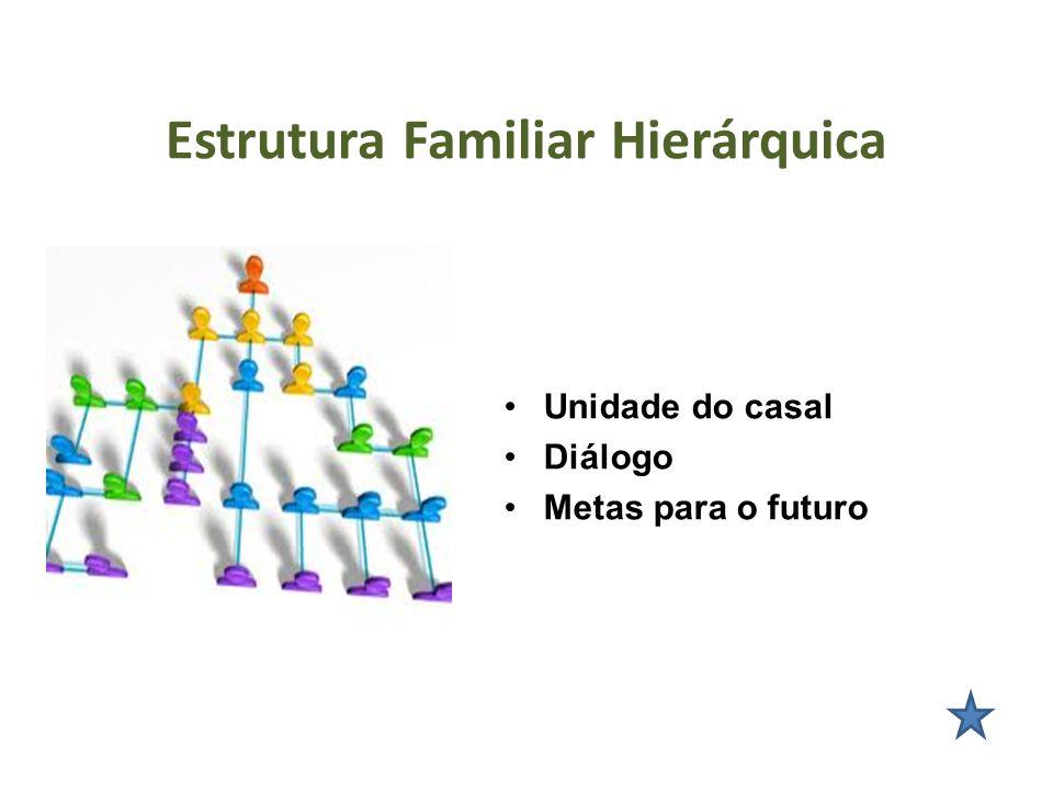 Estrutura Familiar Hierárquica Organização hierárquica Unidade do casal Diálogo Metas para o futuro