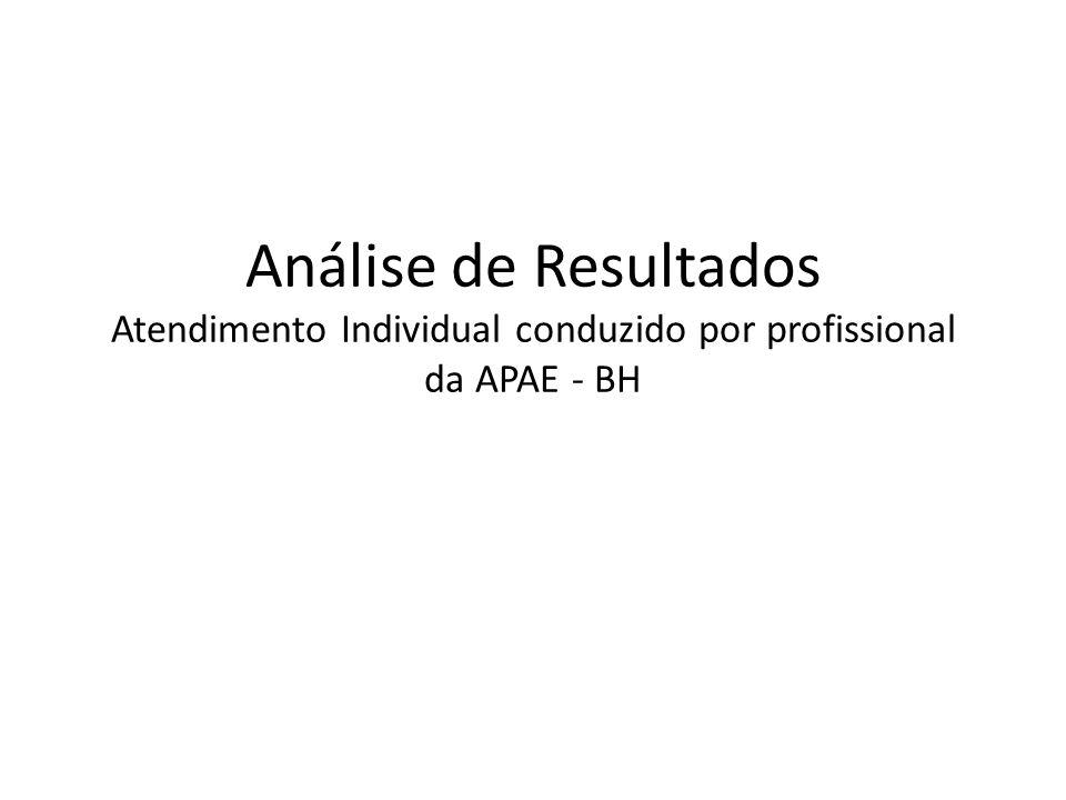Análise de Resultados Atendimento Individual conduzido por profissional da APAE - BH