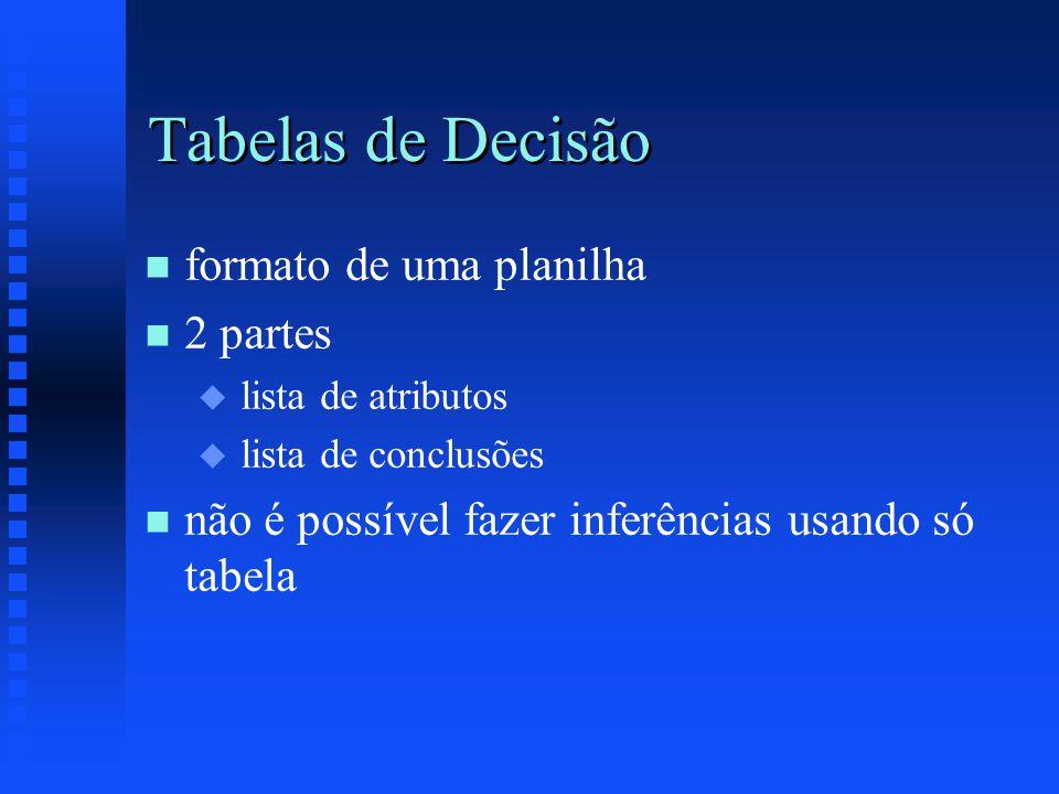 Tabelas de Decisão n n formato de uma planilha n n 2 partes u u lista de atributos u u lista de conclusões n n não é possível fazer inferências usando só tabela
