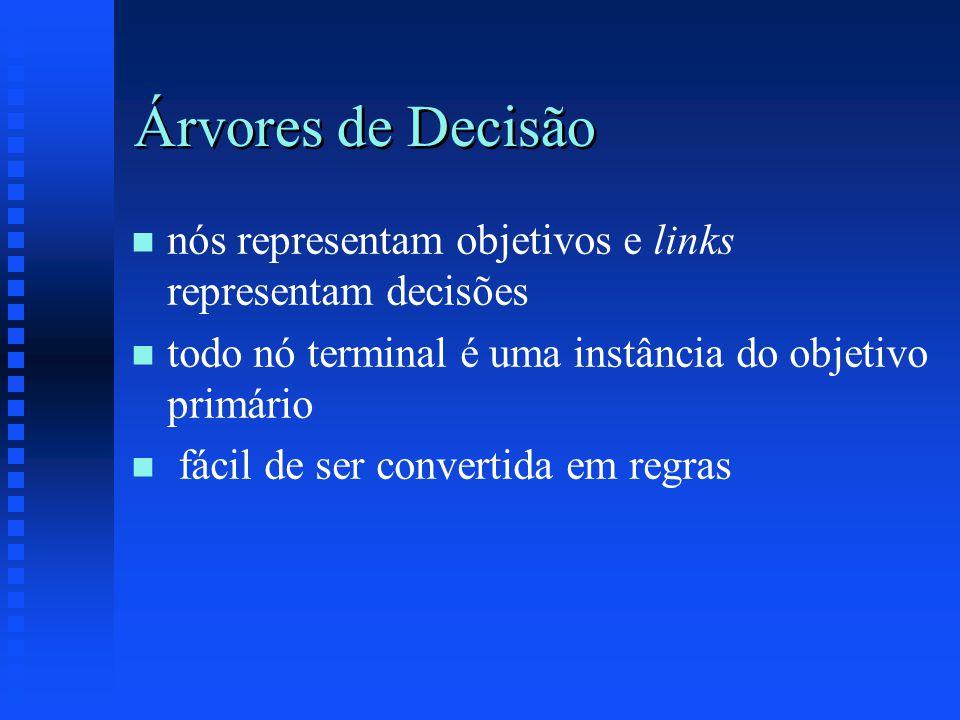 Árvores de Decisão n n nós representam objetivos e links representam decisões n n todo nó terminal é uma instância do objetivo primário n n fácil de ser convertida em regras