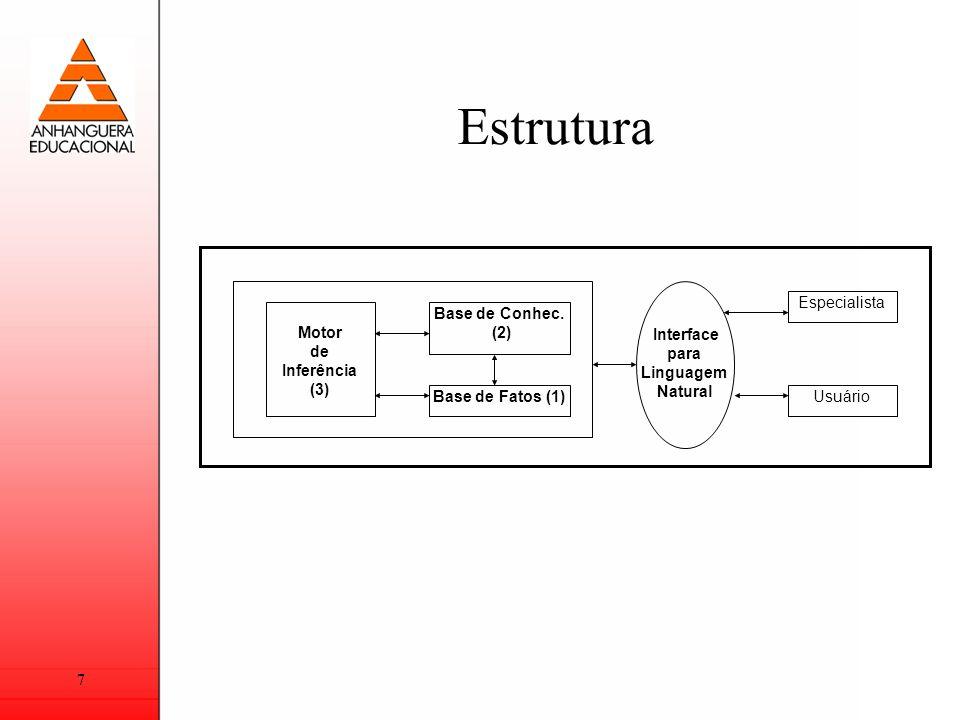 7 Estrutura Motor de Inferência (3) Base de Conhec. (2) Base de Fatos (1) Interface para Linguagem Natural Especialista Usuário