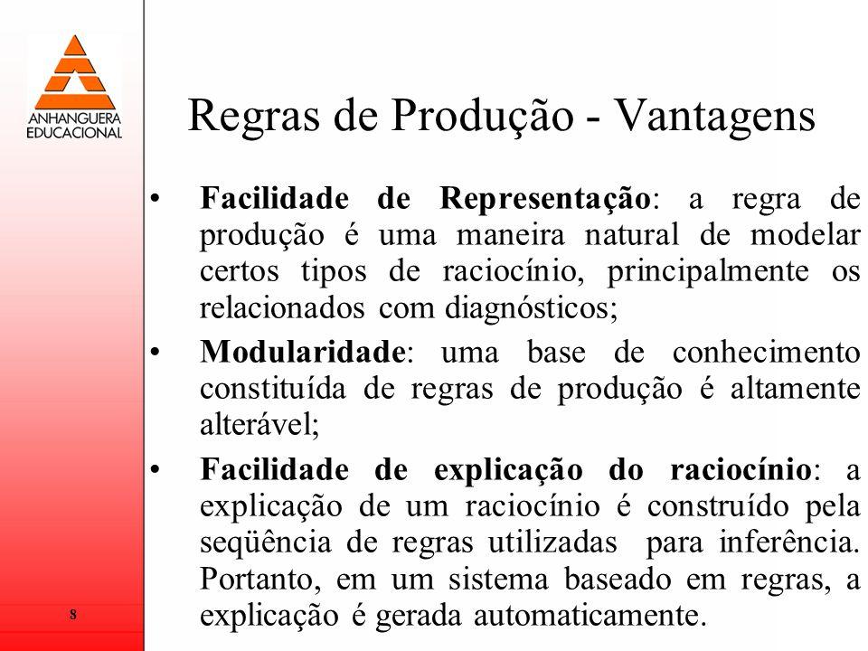8 Regras de Produção - Vantagens Facilidade de Representação: a regra de produção é uma maneira natural de modelar certos tipos de raciocínio, princip