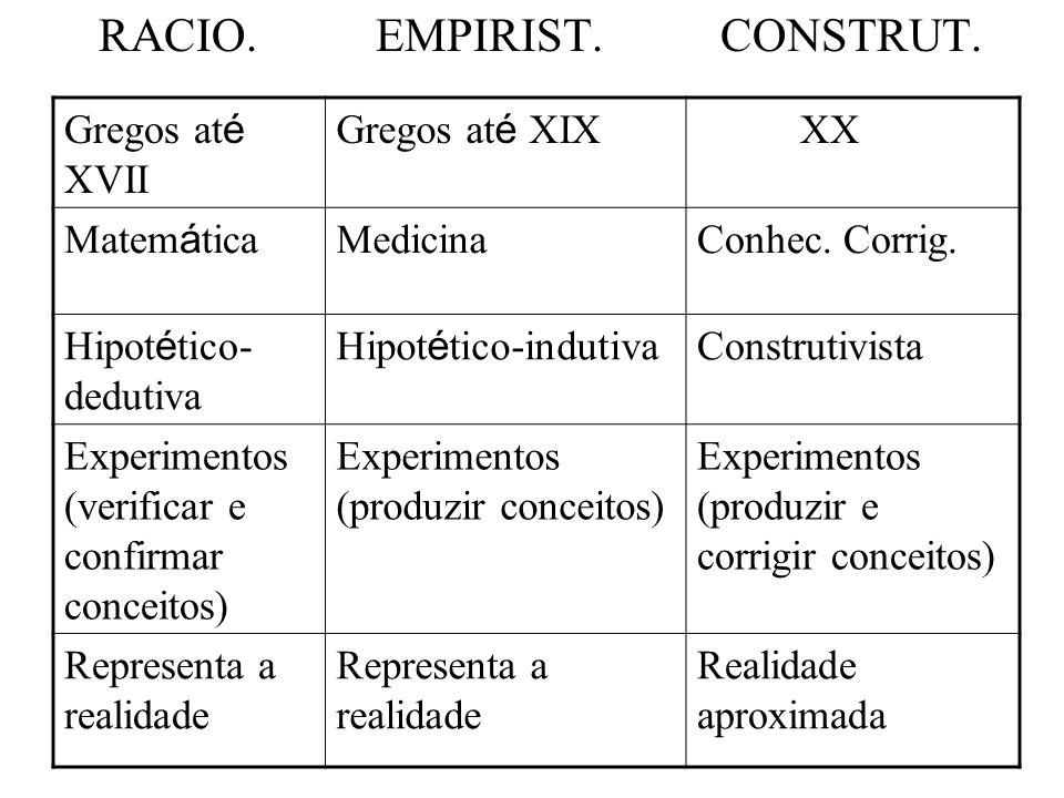 RACIO. EMPIRIST. CONSTRUT. Gregos at é XVII Gregos at é XIX XX Matem á tica MedicinaConhec.