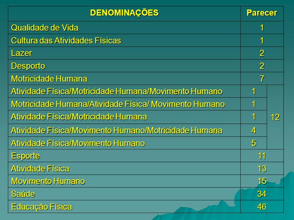 DENOMINAÇÕESParecer Qualidade de Vida 1 Cultura das Atividades Físicas 1 Lazer2 Desporto2 Motricidade Humana 7 Atividade Física/Motricidade Humana/Mov