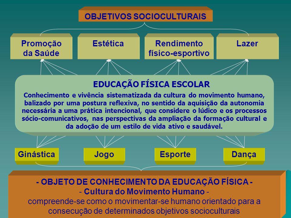 OBJETIVOS SOCIOCULTURAIS Rendimento físico-esportivo GinásticaJogoEsporteDança - OBJETO DE CONHECIMENTO DA EDUCAÇÃO FÍSICA - - Cultura do Movimento Hu