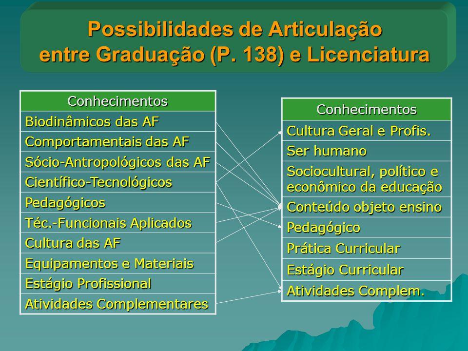 Possibilidades de Articulação entre Graduação (P. 138) e Licenciatura Conhecimentos Cultura Geral e Profis. Ser humano Sociocultural, político e econô