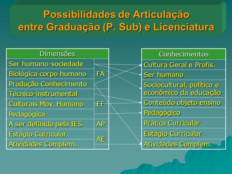 Possibilidades de Articulação entre Graduação (P. Sub) e Licenciatura Conhecimentos Cultura Geral e Profis. Ser humano Sociocultural, político e econô