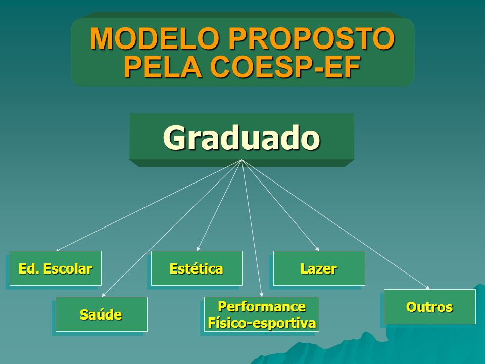 Graduado MODELO PROPOSTO PELA COESP-EF Ed. Escolar SaúdeSaúde EstéticaEstéticaLazerLazer PerformanceFísico-esportivaPerformanceFísico-esportiva Outros