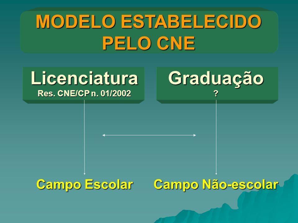 MODELO ESTABELECIDO PELO CNE Licenciatura Res. CNE/CP n. 01/2002 Graduação ? Campo Não-escolar Campo Escolar