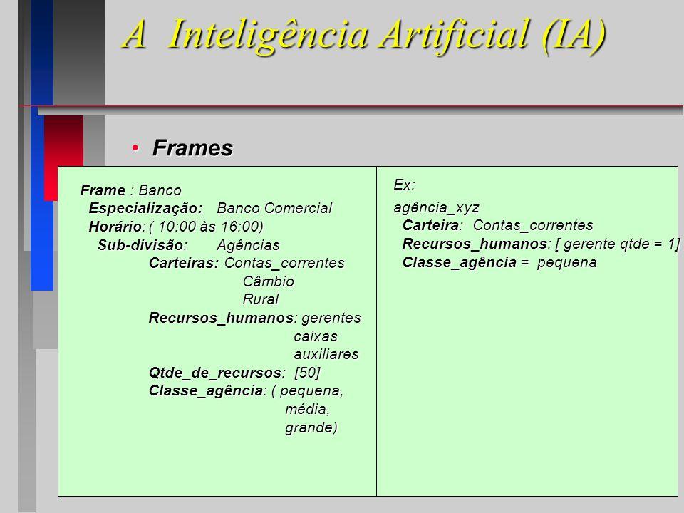 A Inteligência Artificial (IA) Frames Frames Frame : Banco Especialização:Banco Comercial Especialização:Banco Comercial Horário:( 10:00 às 16:00) Horário:( 10:00 às 16:00) Sub-divisão:Agências Sub-divisão:Agências Carteiras: Contas_correntes Câmbio Câmbio Rural Rural Recursos_humanos: gerentes caixas caixas auxiliares auxiliares Qtde_de_recursos: [50] Classe_agência: ( pequena, média,grande) Ex: agência_xyz Carteira: Contas_correntes Carteira: Contas_correntes Recursos_humanos: [ gerente qtde = 1] Recursos_humanos: [ gerente qtde = 1] Classe_agência = pequena Classe_agência = pequena