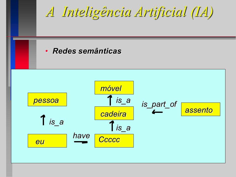 A Inteligência Artificial (IA) Redes semânticas Redes semânticas cadeira móvel assento pessoa eu is_a is_part_of is_a is_a have Ccccc