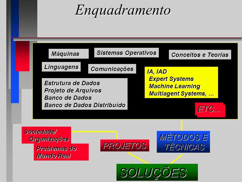 Enquadramento Máquinas Sistemas Operativos Linguagens Comunicações Conceitos e Teorias IA, IAD Expert Systems Expert Systems Machine Learning Machine Learning Multiagent Systems,...