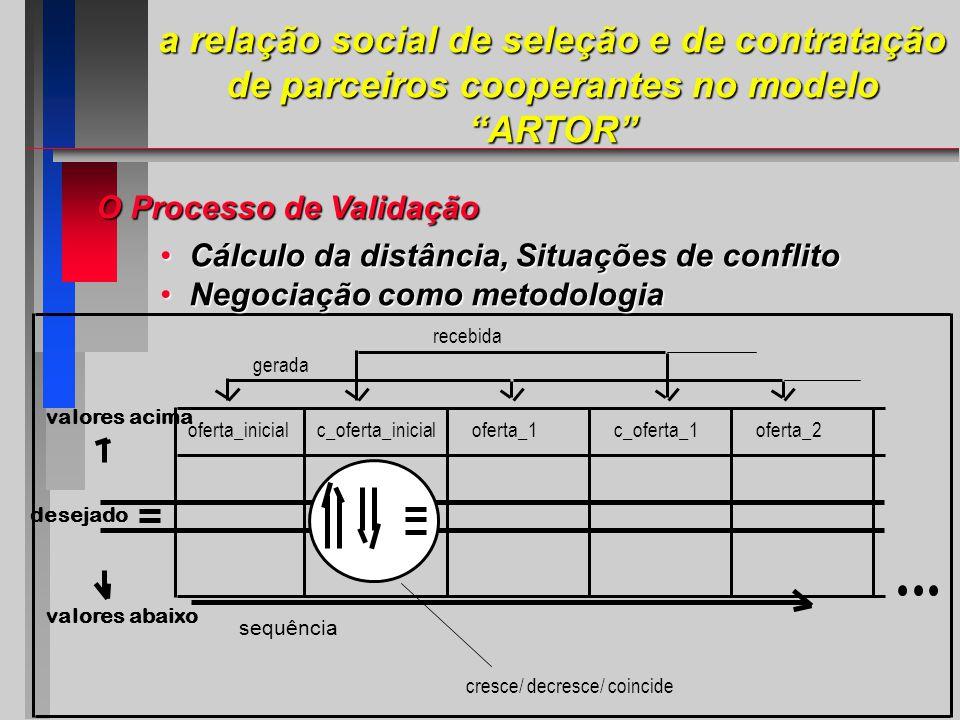 O Processo de Validação desejado oferta_inicialc_oferta_inicialoferta_1c_oferta_1oferta_2 gerada recebida sequência valores acima valores abaixo cresce/ decresce/ coincide Cálculo da distância, Situações de conflito Cálculo da distância, Situações de conflito Negociação como metodologia Negociação como metodologia a relação social de seleção e de contratação de parceiros cooperantes no modelo ARTOR