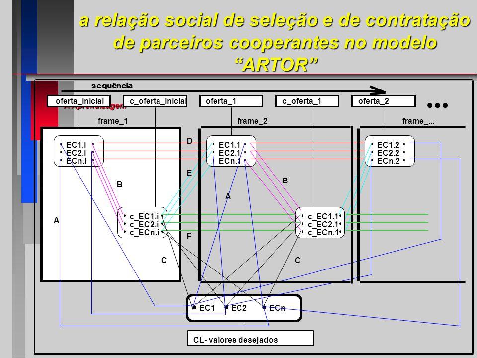 A Aprendizagem EC1.i EC2.i ECn.i EC1.1 EC2.1 ECn.1 EC1.2 EC2.2 ECn.2 c_oferta_inicialoferta_1c_oferta_1oferta_2 oferta_inicial ECnEC2EC1 c_EC1.i c_EC2.i c_ECn.i c_EC1.1 c_EC2.1 c_ECn.1 D A B E F sequência A CC B frame_1frame_2frame_...