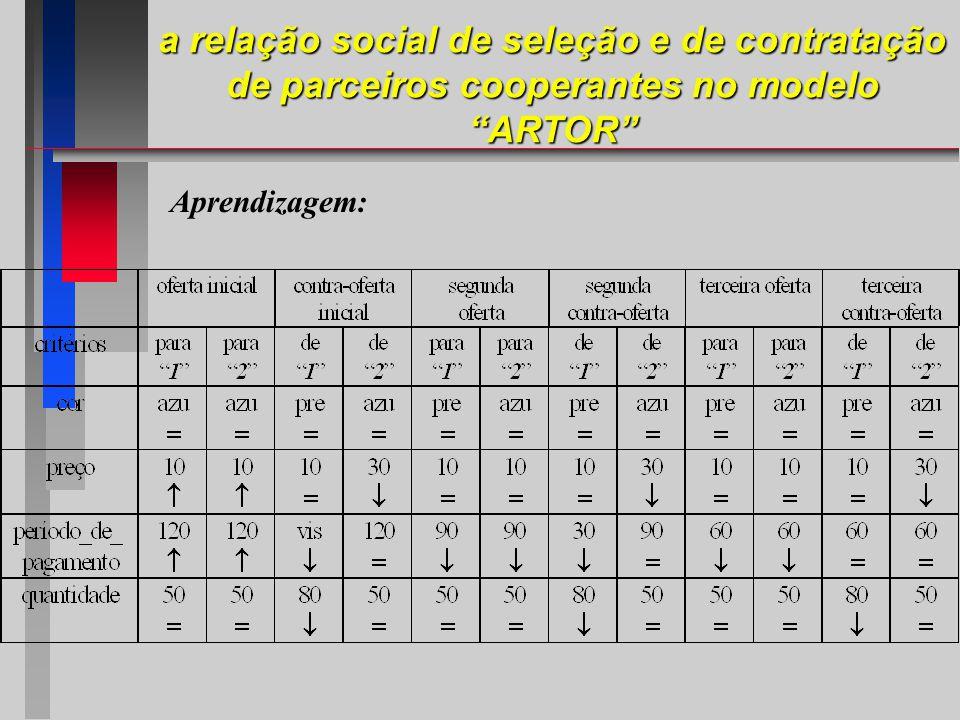 Aprendizagem: a relação social de seleção e de contratação de parceiros cooperantes no modelo ARTOR