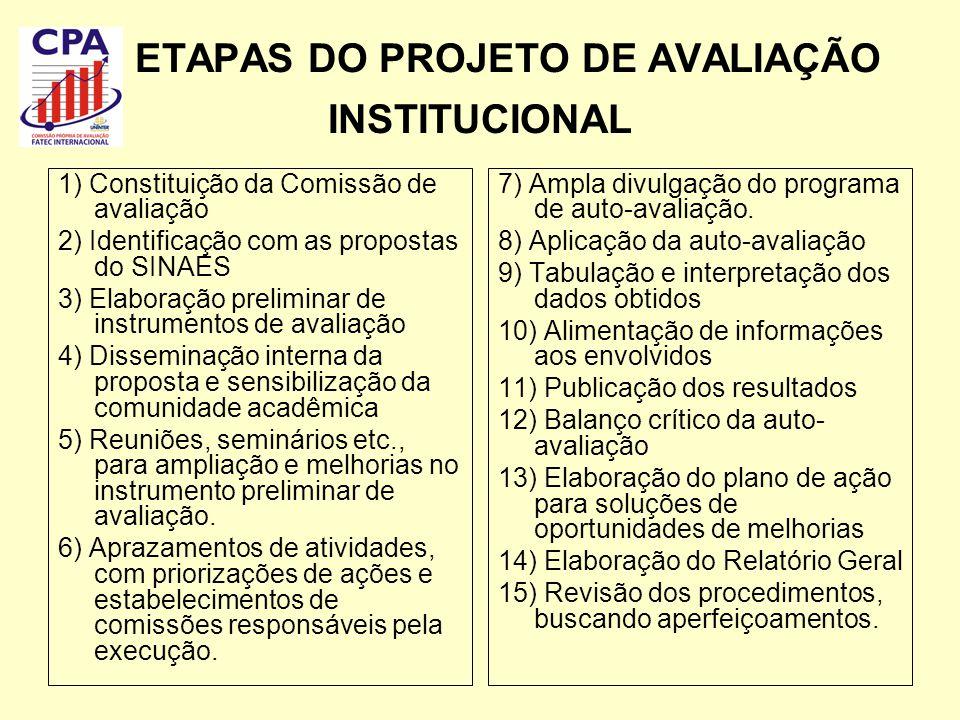ETAPAS DO PROJETO DE AVALIAÇÃO INSTITUCIONAL 1) Constituição da Comissão de avaliação 2) Identificação com as propostas do SINAES 3) Elaboração prelim