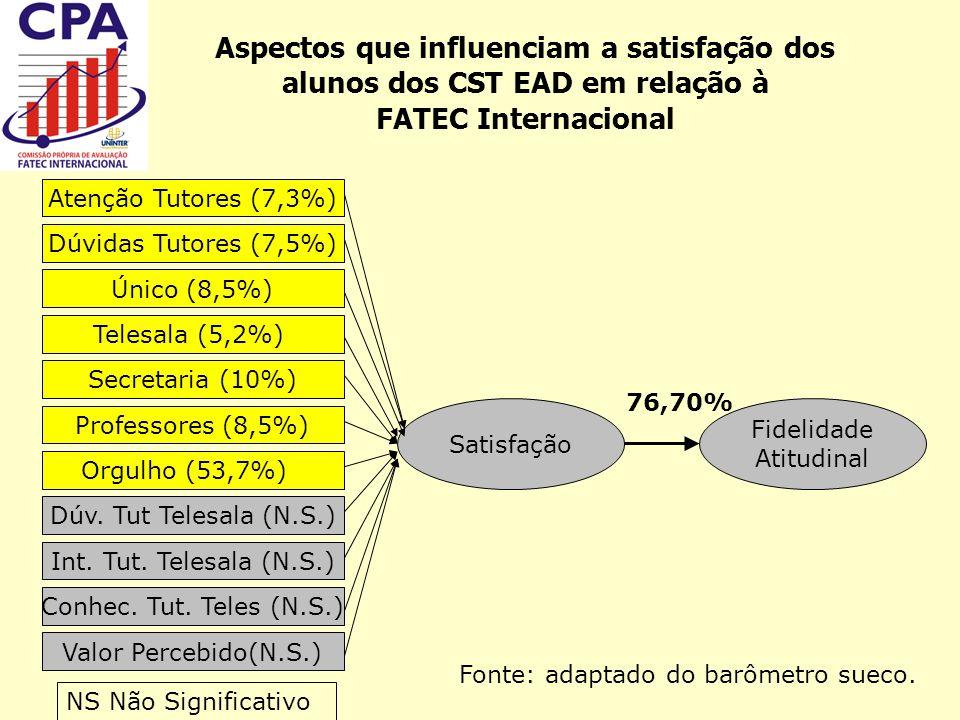 Qualidade percebida em relação ao ensino da FATEC Internacional: Melhor resultadoMédia Conhecimento do tutor da telessala a respeito de datas e prazos 8,64 Menor resultadoMédia Velocidade na atualização das informações do ÚNICO (sistema internet)7,17