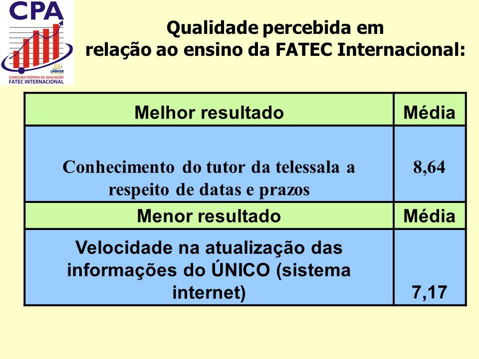 Qualidade percebida em relação ao ensino da FATEC Internacional: Melhor resultadoMédia Conhecimento do tutor da telessala a respeito de datas e prazos
