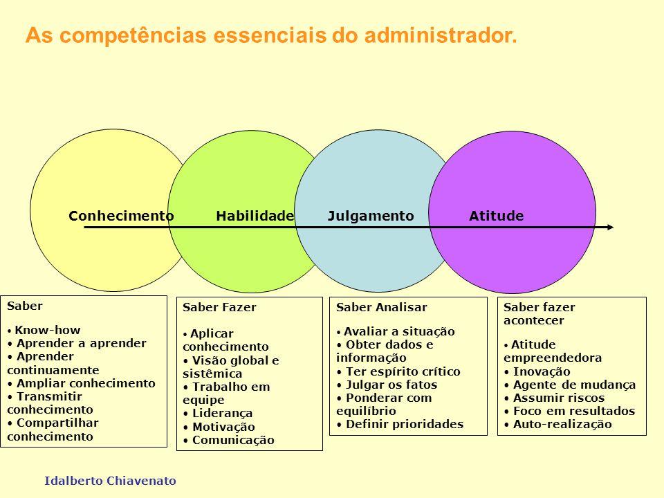 Quadro de Habilidades Humanas Níveis Adm. Alta Direção Nível Intermediário Nível de Supervisão Técnicas Conceituais (Hersey/Blanchard)