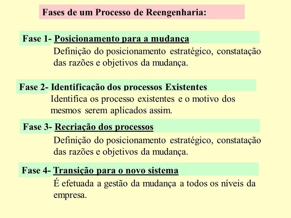 As bases da Reengenharia REENGENHARIA ProcessosPessoasTecnologias Indicadores estratégicos que mostram a necessidade de ação de Reengenharia: - Percep