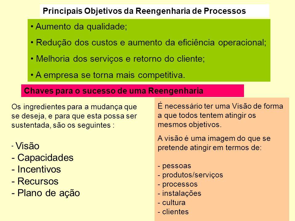 Fases de um Processo de Reengenharia: Fase 1- Posicionamento para a mudança Fase 2- Identificação dos processos Existentes Definição do posicionamento
