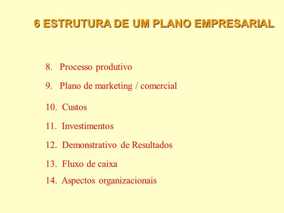 6 ESTRUTURA DE UM PLANO EMPRESARIAL 1.Dados sobre o empreendimento 2. Descrição do negócio 3. O mercado 4. A concorrência 7. Fornecedores 5. Descrição
