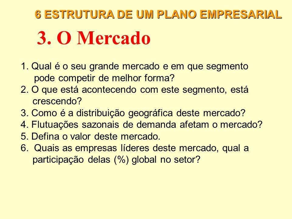 6 ESTRUTURA DE UM PLANO EMPRESARIAL 2. Descrição Geral do Negócio 1. Descrição do Negócio: 2. Descreva os pontos positivos e negativos do negócio: 3.