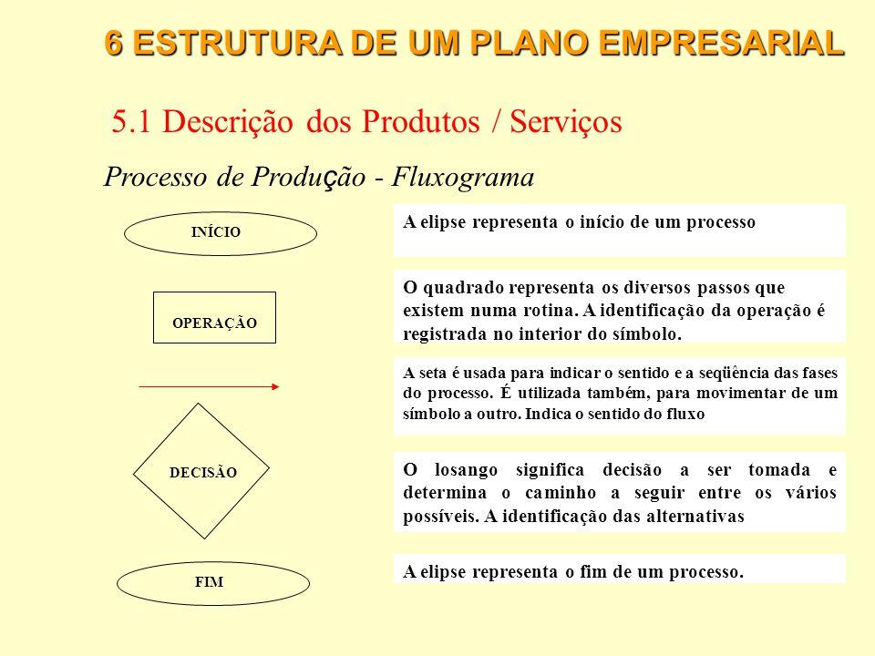 6 ESTRUTURA DE UM PLANO EMPRESARIAL 5.1 Descrição dos Produtos / Serviços Processo de Produ ç ão A definição de um processo produtivo deve descrever,