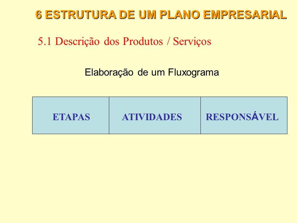 6 ESTRUTURA DE UM PLANO EMPRESARIAL 5.1 Descrição dos Produtos / Serviços Processo de Produ ç ão - Fluxograma A elipse representa o início de um proce