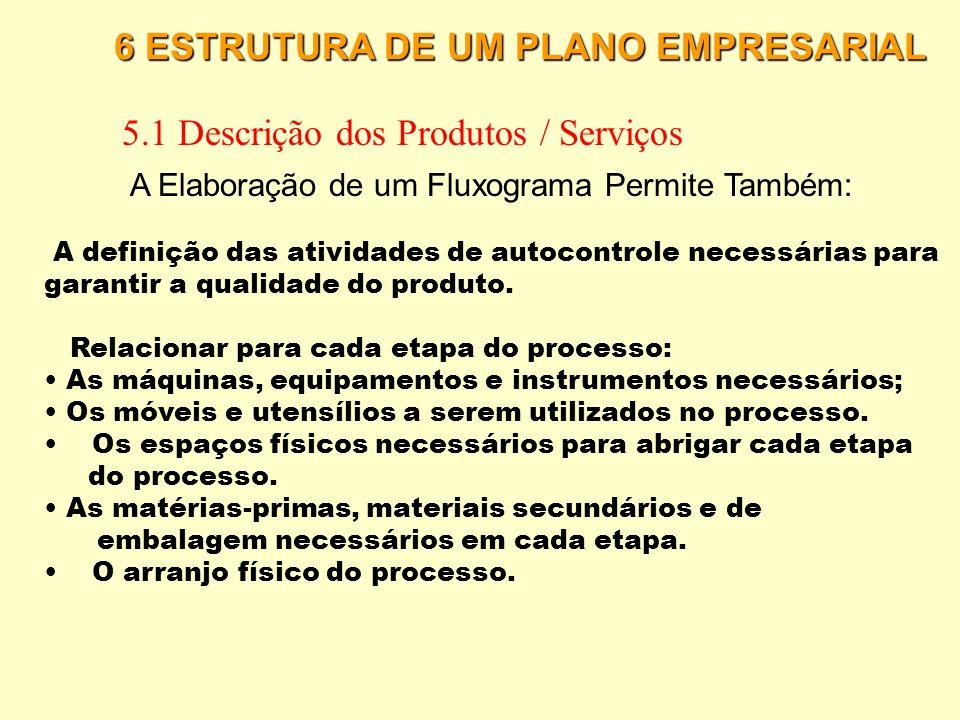 6 ESTRUTURA DE UM PLANO EMPRESARIAL 5.1 Descrição dos Produtos / Serviços Elaboração de um Fluxograma ETAPAS ATIVIDADES RESPONS Á VEL