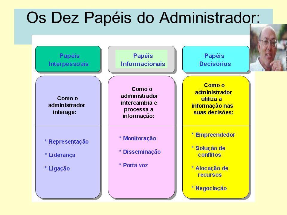 As Competências Pessoais do Administrador Conceituais Habilidades Humanas Habilidades Técnicas Conhecimento (Saber) Conhecimento (Saber) + Perspectiva