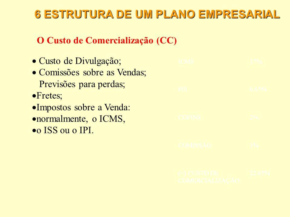 6 ESTRUTURA DE UM PLANO EMPRESARIAL Preço de Venda PVU = _________CUP__________ 1- (CC + ML)  PVU: Preço de Venda Unitário final ao consumidor;  CUP