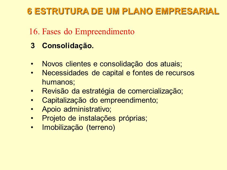 6 ESTRUTURA DE UM PLANO EMPRESARIAL 16. Fases do Empreendimento 3.Consolidação. Fase em que o empreendedor deve se ater ao fortalecimento econômico da