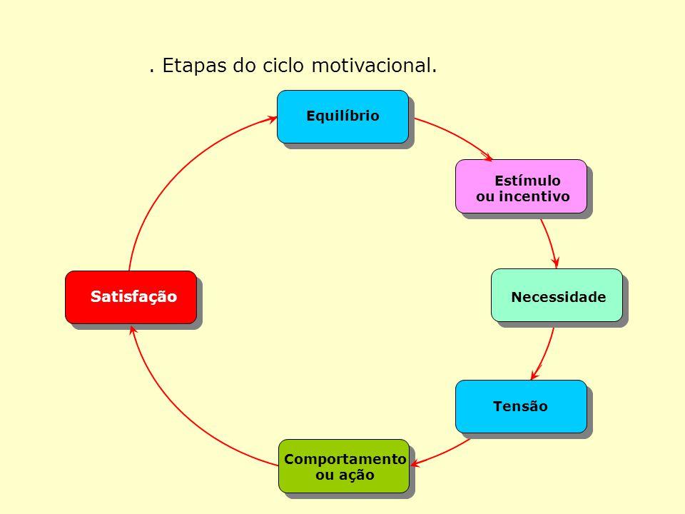 EQUILÍBRIO ESTÍMULO NECESSIDADE TENSÃOBARREIRA SATISFAÇÃO FRUSTRAÇÃO / COMPENSAÇÃO MORAL ALTO MORAL BAIXO FANATISMOEUFORIA ATITUDES POSITIVAS SATISFAÇ