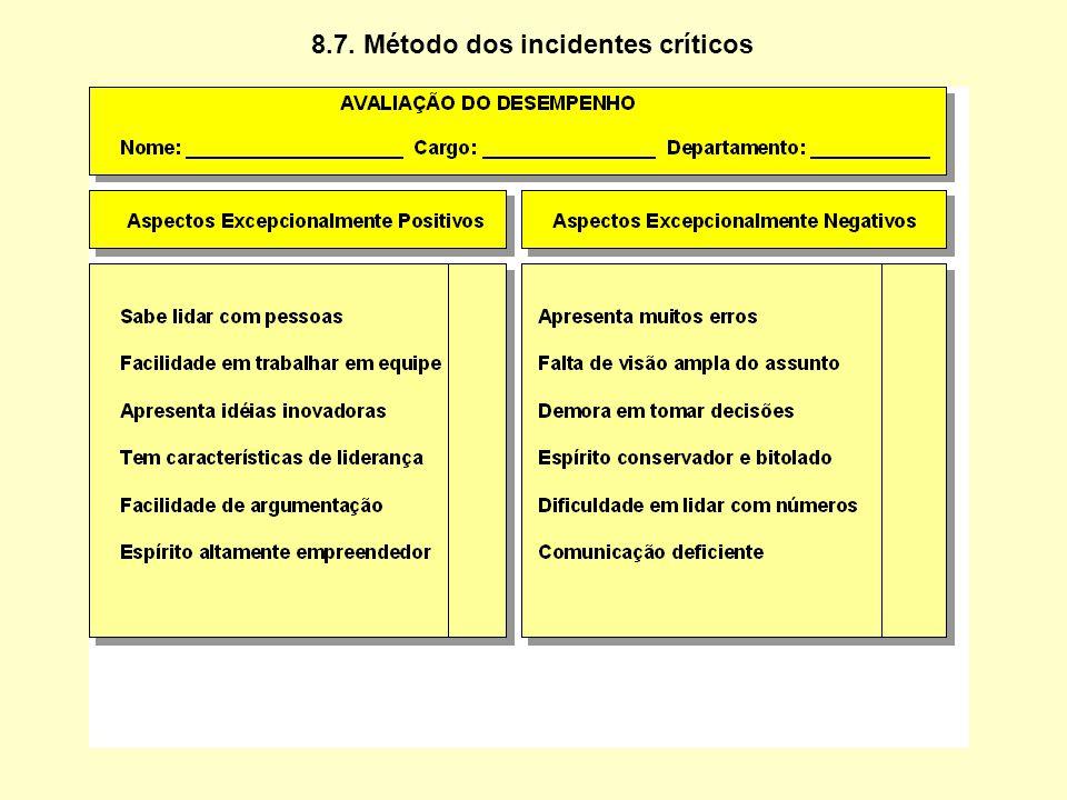 Prós: 1. Envolve responsabilidade de linha (o gerente avalia) e função de staff (o DRH assessora) na avaliação do desempenho. 2. Permite planejamento