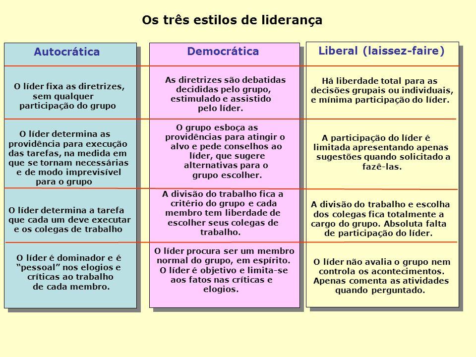 As teorias sobre liderança. Teorias de Traços de Personalidade Teorias sobre Estilos de Liderança Teorias Situacionais de Liderança Características ma