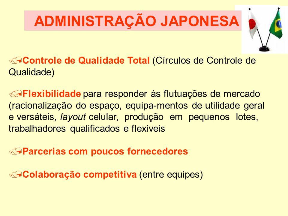  Fator Cultural (caráter obediente e disciplinado do trabalhador japonês) Administração Participativa (participação no processo decisório, negociação