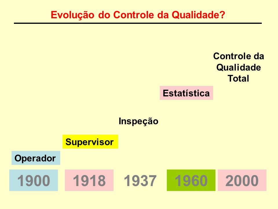 O QUE É QUALIDADE 1. FAZER BEM FEITO DA PRIMEIRA VEZ 2. EXCELÊNCIA, SUPERIORIDADE, SER MELHOR 3. VALOR(>QUALIDADE, >CUSTO) 4. ESPECIFICAÇÕES (QUALIDAD