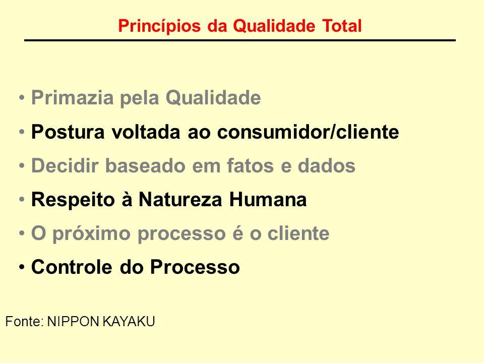 Gestão da Qualidade é... Um sistema gerencial no qual todas as pessoas, de todos os setores em todos os níveis hierárquicos, de uma organização cooper