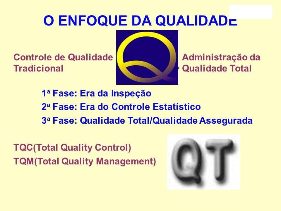 As soluções emergentes Qualidade Total: 1. Escolha uma área de melhoria. 2. Defina a equipe de trabalho que tratará da melhoria. 3. Identifique o benc