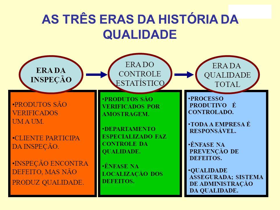 O ENFOQUE DA QUALIDADE Controle de QualidadeAdministração da Tradicional -----------------  Qualidade Total 1 a Fase: Era da Inspeção 2 a Fase: Era d