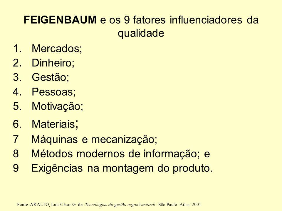 Os Gurus da GQT (3) ARMAND FEIGENBAUM Qualidade por toda a empresa e controle 1)Os processos de aperfeiçoamento da qualidade são contínuos; 2)Todo o e