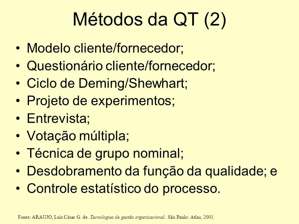 Métodos da QualidadeTotal (1) Plano de ação; Barreiras e auxílios; Benchmarking; Brainstorming; Engenharia simultânea; Estimativa de custo; Custo da q
